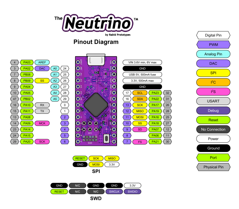 Neutrino the tiny bit arduino zero compatible page